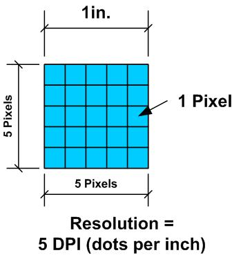 Example of Photo Resolution and DPI
